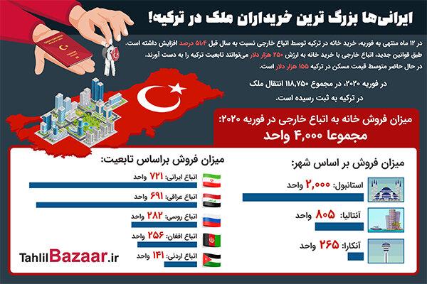 ایرانیها بزرگ ترین خریداران ملک در ترکیه!