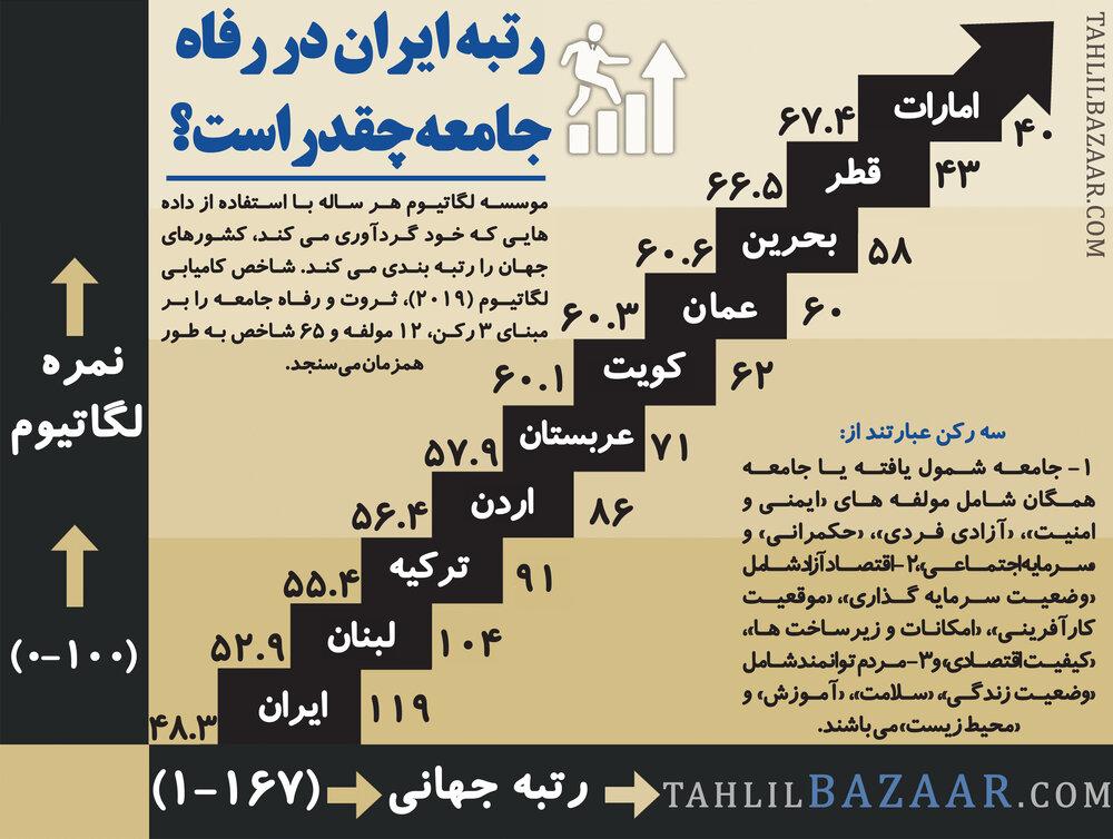 رتبه ایران در رفاه جامعه چقدر است؟