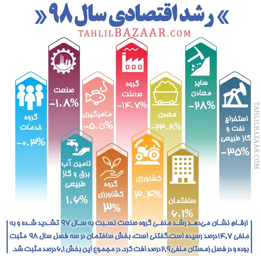 رشد اقتصادی سال۹۸
