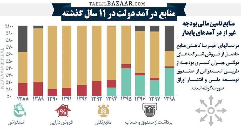 منابع درآمد دولت در ۱۱ سال گذشته/ بدهی دولت افزایش یافته