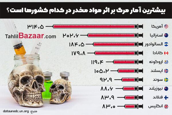 بیشترین آمار مرگ بر اثر مواد مخدر در کدام کشورها است؟