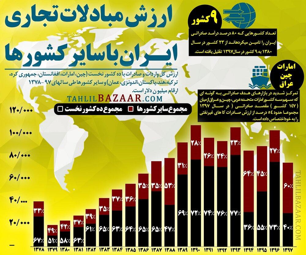 ارزش مبادلات تجاری ایران با سایر کشورها
