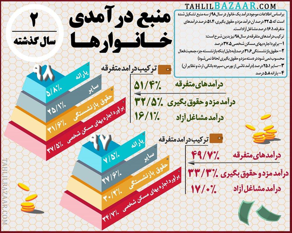 منبع درآمدی خانوارهـای ایرانی چیست؟