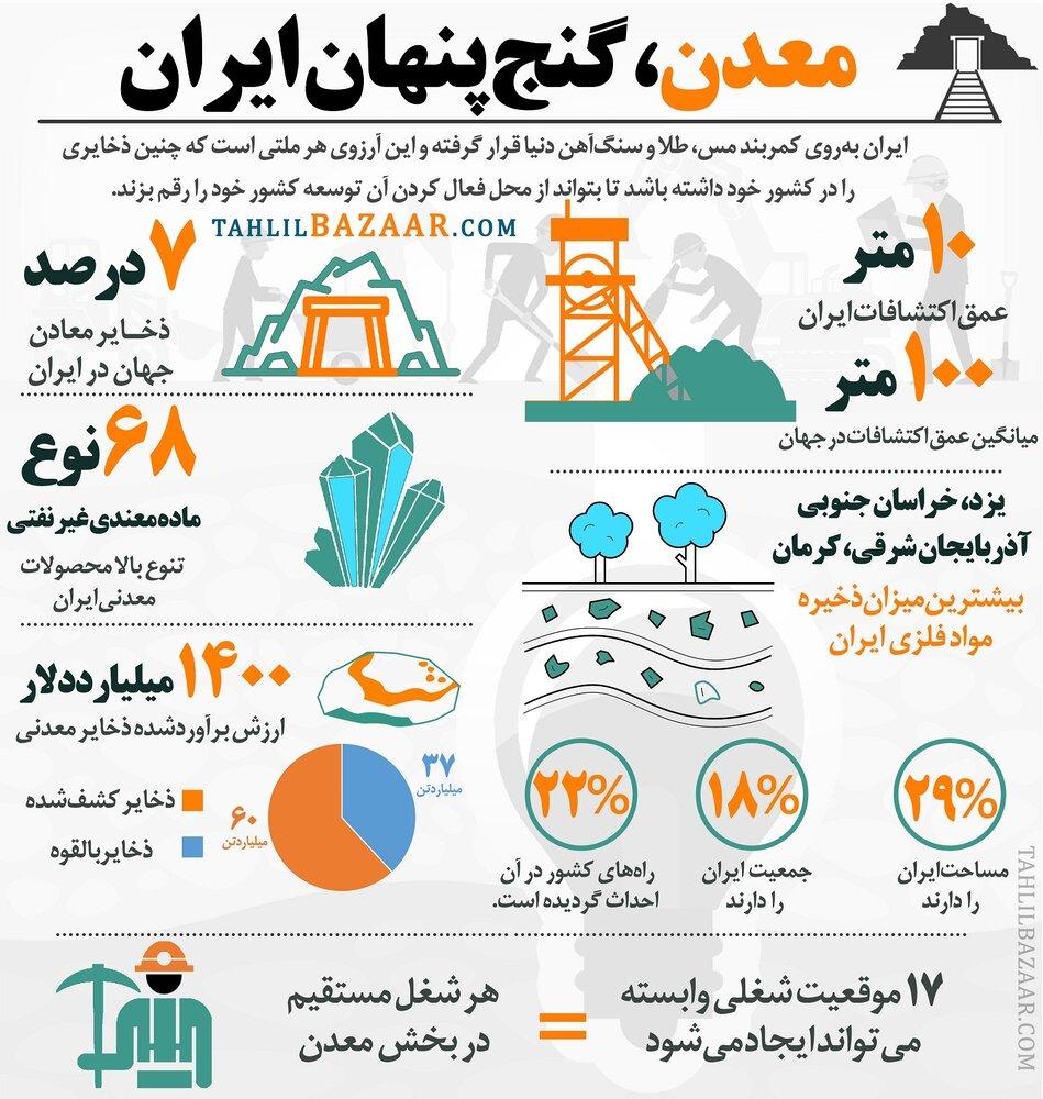 معدن، گنج پنهان ایران