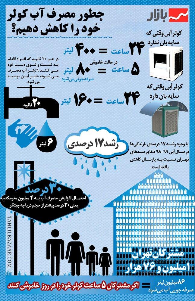 چطور مصرف آب کولر  خود را کاهش دهیم؟