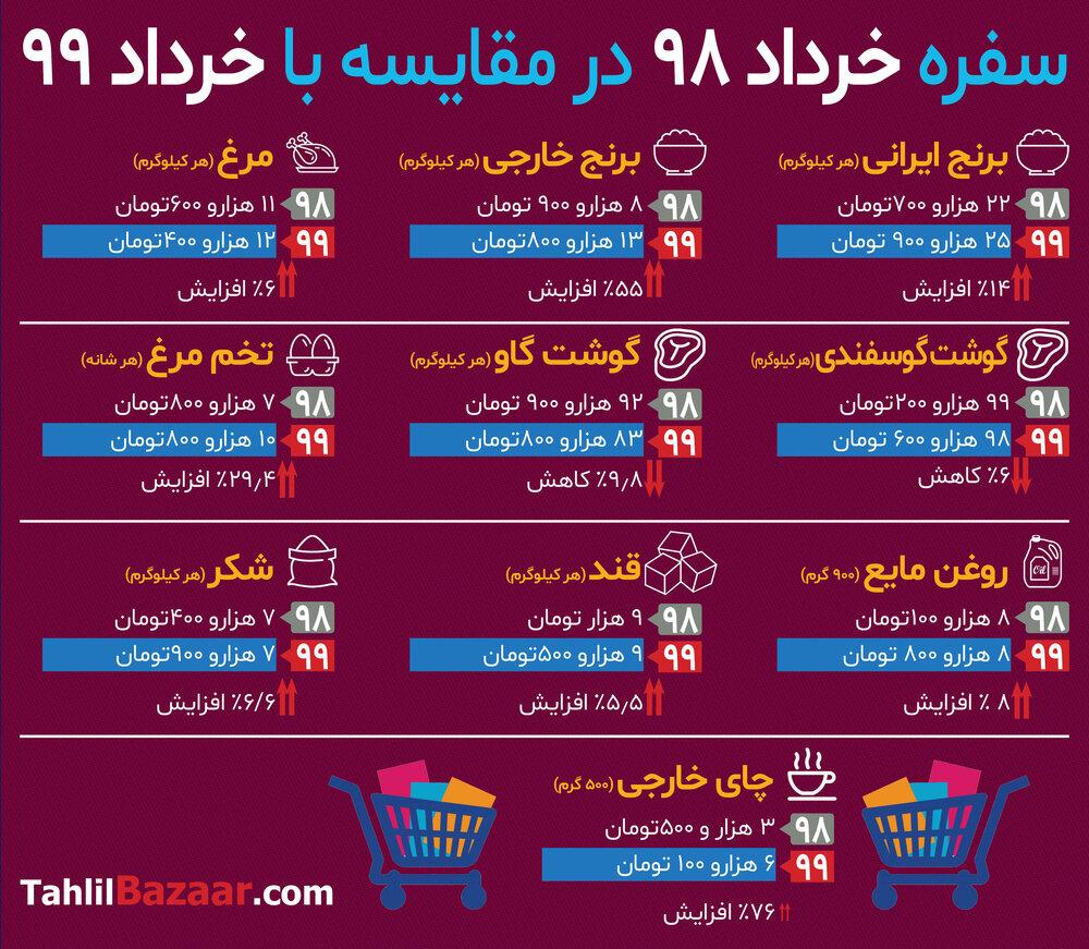 سفره خرداد ۹۸ در مقایسه با خرداد ۹۹