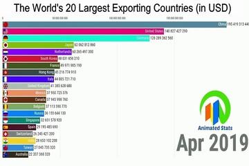 مچ اندازی چین و آمریکا در صادرات کالا