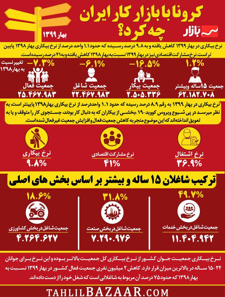 کرونا با بازار کار ایران چه کرد؟