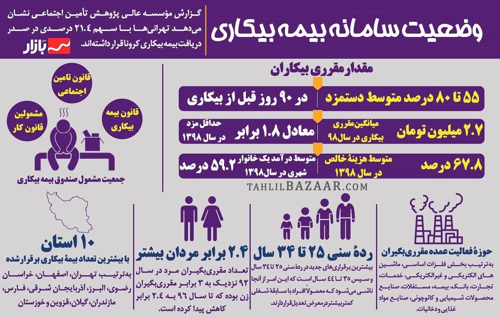 وضعیت سامانه بیمه بیکاری
