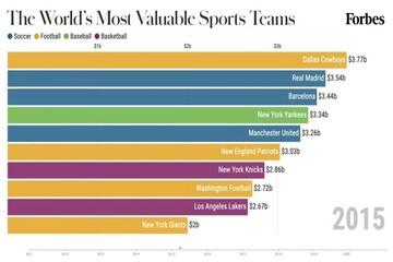 ثروتمندترین تیمهای ورزشی جهان