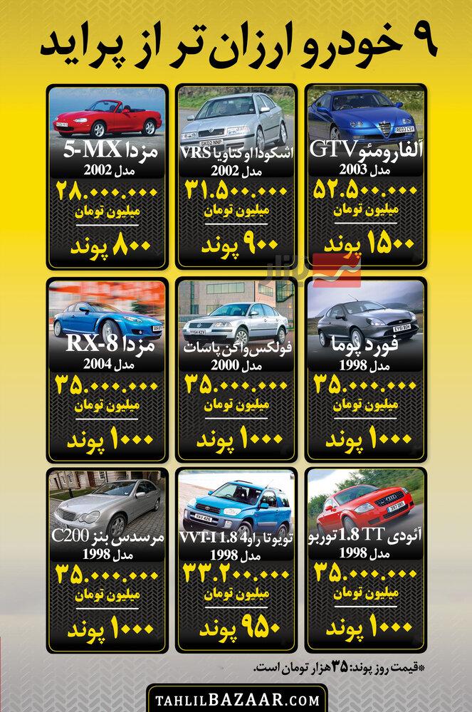 9 خودرو ارزانتر از پراید