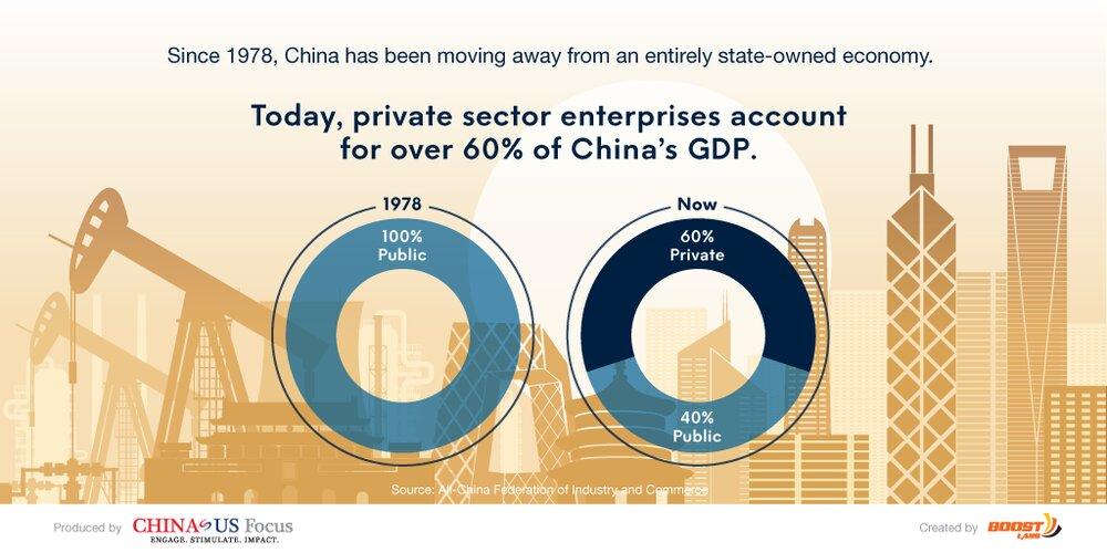 اینجا چین؛ امپراتوری بخش خصوصی در دیار کمونیستها