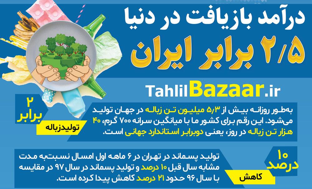 درآمد بازیافت در دنیا ۲.۵ برابر ایران